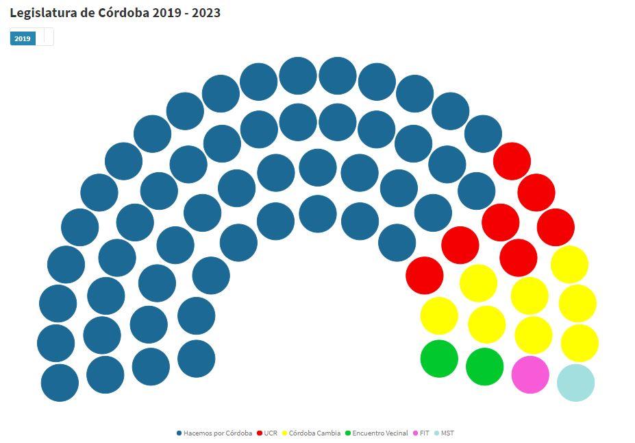 Hacemos por Córdoba ocupará dos tercios de la Legislatura